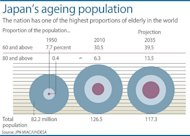 "Graphic charting the increasing proportion of elderly in the Japanese population. Japan's finance minister Taro Aso has said the elderly should be allowed to ""hurry up and die"" instead of costing the government money for end-of-life medical care"