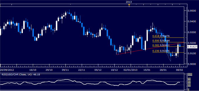 Forex_USDCHF_Technical_Analysis_02.08.2013_body_Picture_1.png, USD/CHF Technical Analysis 02.08.2013