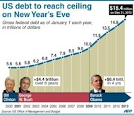 &lt;p&gt;Chart showing US gross federal debt as of January 1 each year since 2000&lt;/p&gt;