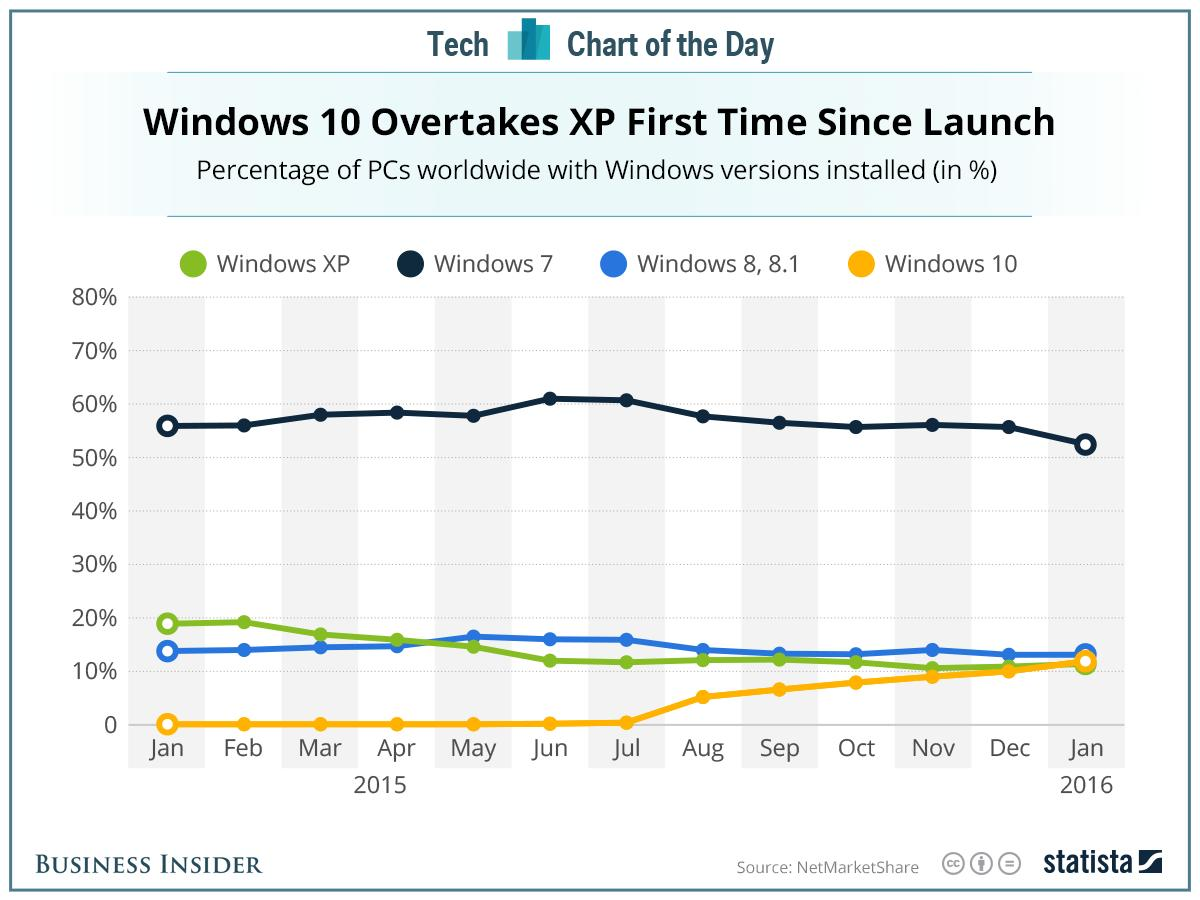 Windows 10 passes the 15-year-old Windows XP in popularity