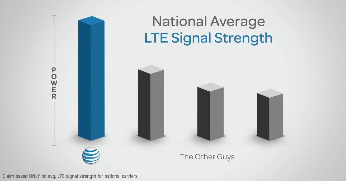 AT&T's network - the nation's strongest LTE signal