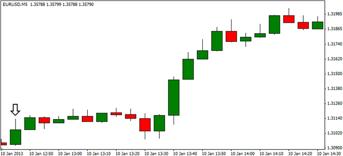 Forex_EURUSD-_Trading_the_European_Central_Bank_ECB_Rate_Decision_body_ScreenShot234.png, EUR/USD- Trading the European Central Bank (ECB) Rate Decisi...