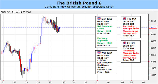 British_Pound_Forecast_Depends_on_US_Nonfarm_Payrolls_body_Picture_1.png, FOREX: British Pound Forecast Depends on US Nonfarm Payrolls