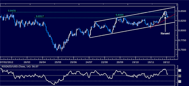 Forex_Analysis_NZDUSD_Classic_Technical_Report_12.20.2012_body_Picture_1.png, Forex Analysis: NZD/USD Classic Technical Report 12.20.2012