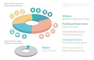 PlayHaven Introduces Game-Changing Free User Segmentation Tools to Help Mobile Developers Boost Lifetime Value of Games