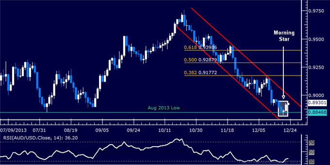 dailyclassics_aud-usd_body_Picture_10.png, Forex: AUD/USD Technical Analysis – Trend Support in Focus