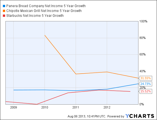 PNRA Net Income 5 Year Growth Chart