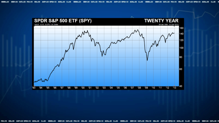 ETFs Mark 20th Anniversary: A Look at the Market's Hottest New Product