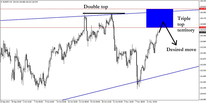 A_EURJPY_Swing_Trade_That_Could_Keep_on_Running_body_GuestCommentary_KayeLee_November14A_3.png, A EUR/JPY Swing Trade That Could Keep on Running