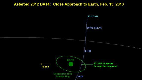 Earth Safe from Asteroid's Close Flyby Next Week