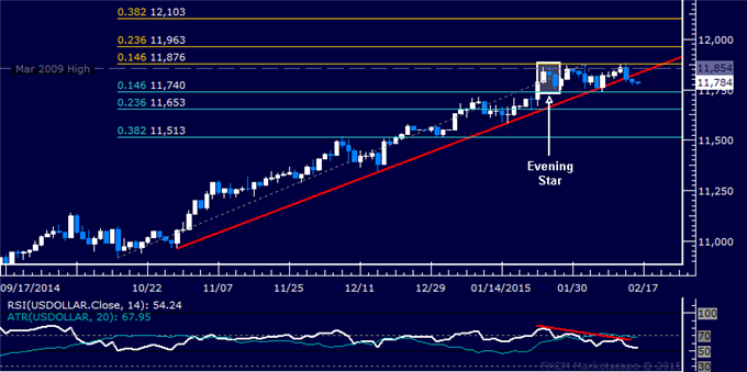 US Dollar Technical Analysis: Working Toward Range Support