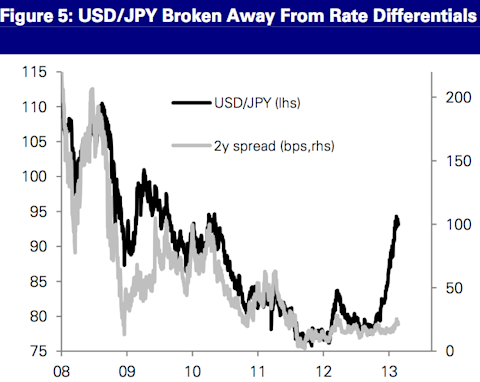 USD/JPY and interest rate differentials