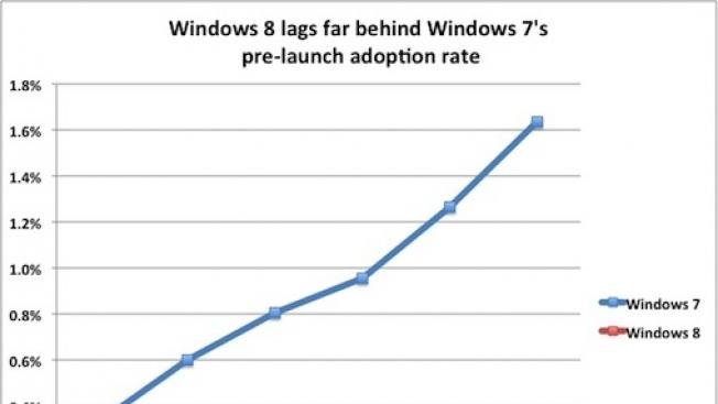 Low early Windows 8 adoption numbers sound alarm bells for Microsoft