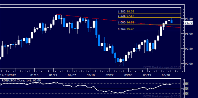 Forex_US_Dollar_Stalling_at_Resistance_SP_500_at_Risk_of_Downturn_body_Picture_8.png, US Dollar Stalling at Resistance, S&P 500 at Risk of Downturn