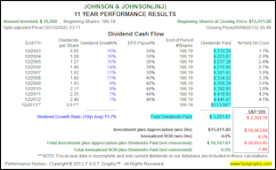 Super Fast Growing Mid Cap Growth Stocks With Explosive Returns image JNJ1