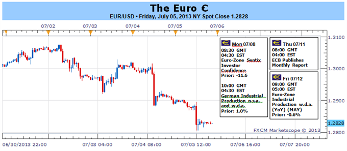 Euro_Hurt_by_Shift_in_ECB_Policy_Bearish_Fundamental_Pressures_Turned_Up_body_Picture_1.png, Euro Hurt by Shift in ECB Policy, Bearish Fundamental Pre...