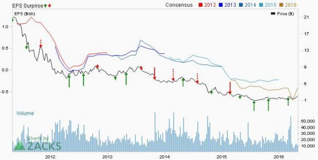 EXCO Resources (XCO): What Awaits this Earnings Season?