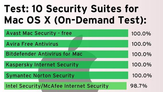 9 OS X antimalware suites get the thumbs up from AV-TEST