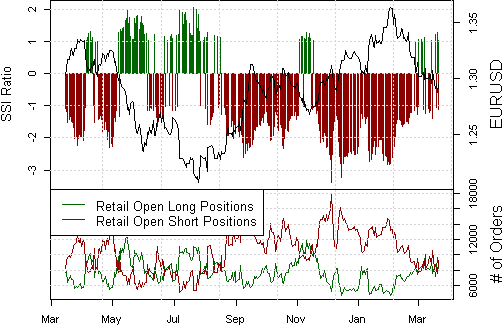 ssi_eur-usd_body_Picture_15.png, Euro's Failure to Hold Lows Leaves Risks to Topside