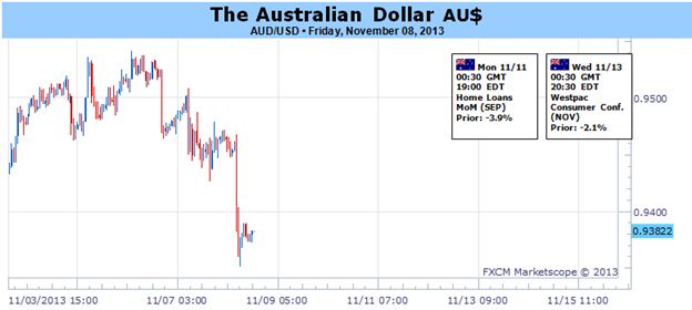 Australian_Dollar_Looks_to_China_Plenum_to_Inform_RBA_Outlook_body_Picture_1.png, Australian Dollar Looks to China Plenum to Inform RBA Outlook