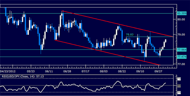 USDJPY_Classic_Technical_Report_10.04.2012_body_Picture_5.png, USDJPY Classic Technical Report 10.04.2012