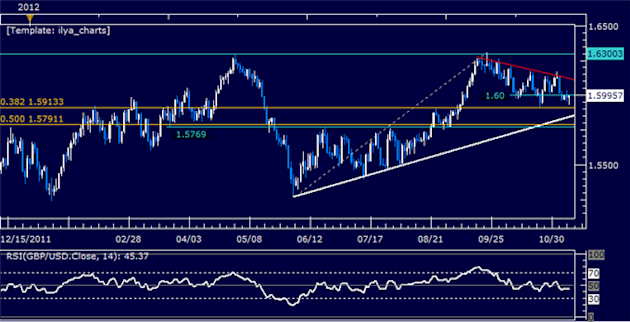 Forex_Analysis_GBPUSD_Continues_to_Flirt_with_1.60_body_Picture_5.png, Forex Analysis: GBPUSD Continues to Flirt with 1.60