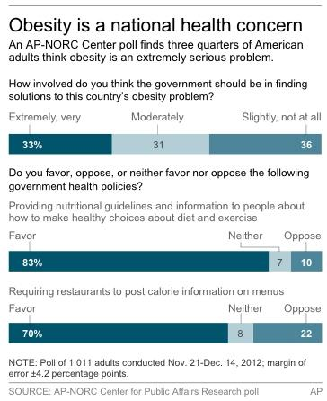 Graphic shows AP-NORC poll results on obesity