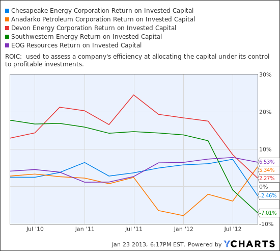 CHK Return on Invested Capital Chart