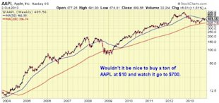 Hedge Fund Trading Lesson: 4 Tips On How To Find The Next Apple image aapl 10 yr 600x282