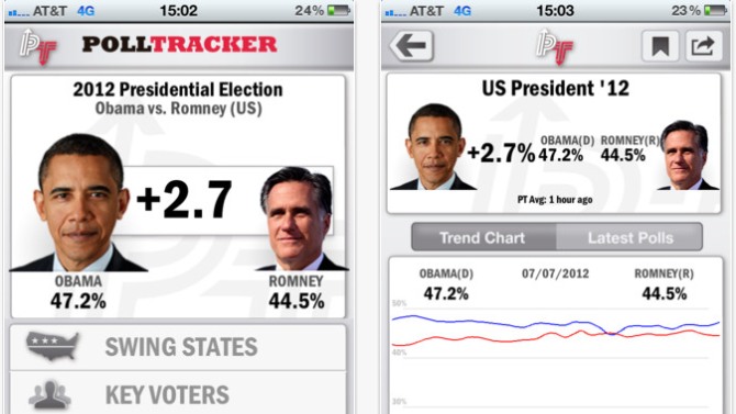 New App Delivers Latest Political Polls Instantly to Your iPhone