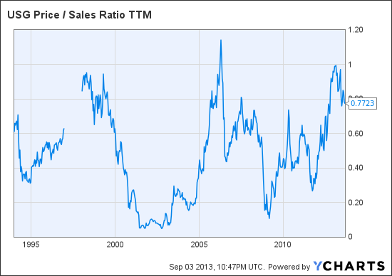 USG Price / Sales Ratio TTM Chart