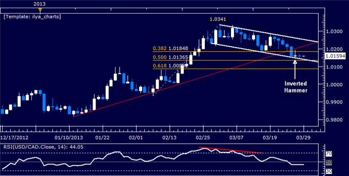 Forex_USDCAD_Technical_Analysis_03.29.2013_body_Picture_5.png, USD/CAD Technical Analysis 03.29.2013