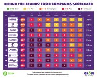 The Oxfam campaign 'Behind the Brand' have scored ten companies on their social and environmental impact (Oxfam)