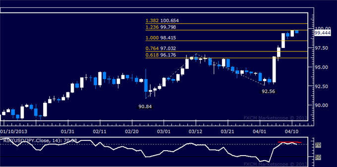 Forex_USDJPY_Technical_Analysis_04.11.2013_body_Picture_5.png, USD/JPY Technical Analysis 04.11.2013