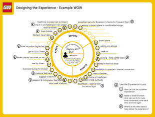 What is Great Customer Experience? image Lego Customer Experience Wheel 1024x76810
