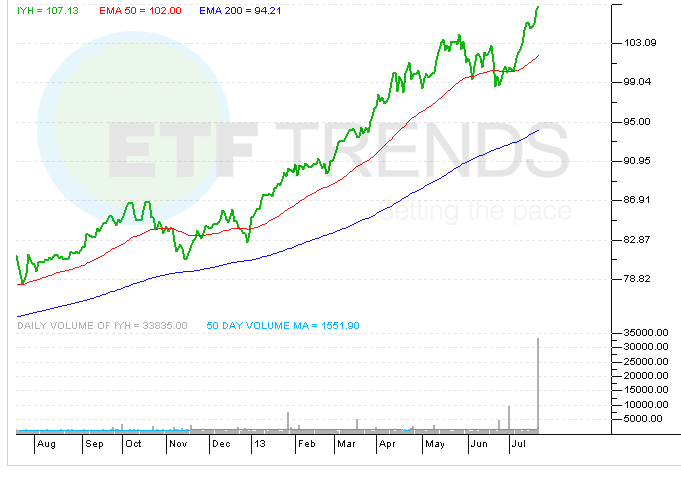 healthcare-etf