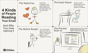 The 4 Kinds of People Reading Your Email – And Why They Open It Several Times image comic 400x240