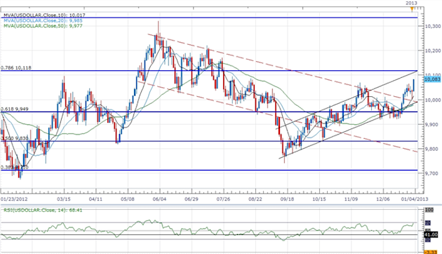 Forex_USD_Rally_Accelerates_On_FOMC_Minutes-_QE_To_Wind_Down_in_2013_body_ScreenShot144.png, Forex: USD Rally Accelerates On FOMC Minutes- QE To Wind ...