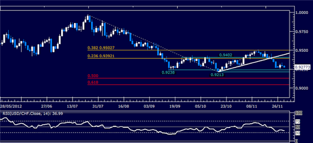 Forex_Analysis_USDCHF_Classic_Technical_Report_11.29.2012_body_Picture_1.png, Forex Analysis: USD/CHF Classic Technical Report 11.29.2012