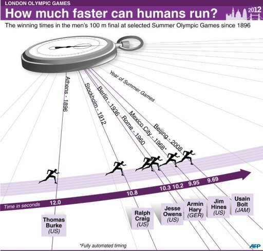 How much faster can humans run?