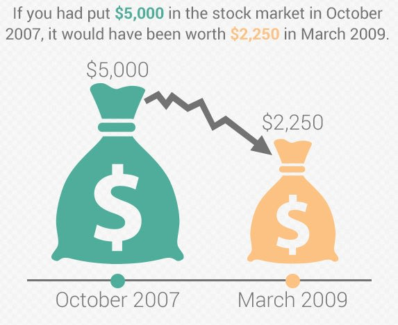 If you put $5,000 in the stock market in October 2007, it would be worth only $2,250 in March 2009 | Bag of money copyright musicman/Shutterstock.com