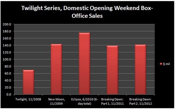 Twilight Box Office Ticket Sales