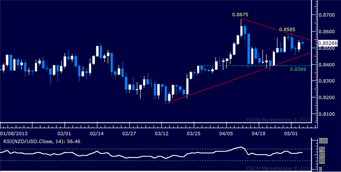 Forex_NZDUSD_Technical_Analysis_05.06.2013_body_Picture_5.png, NZD/USD Technical Analysis 05.06.2013