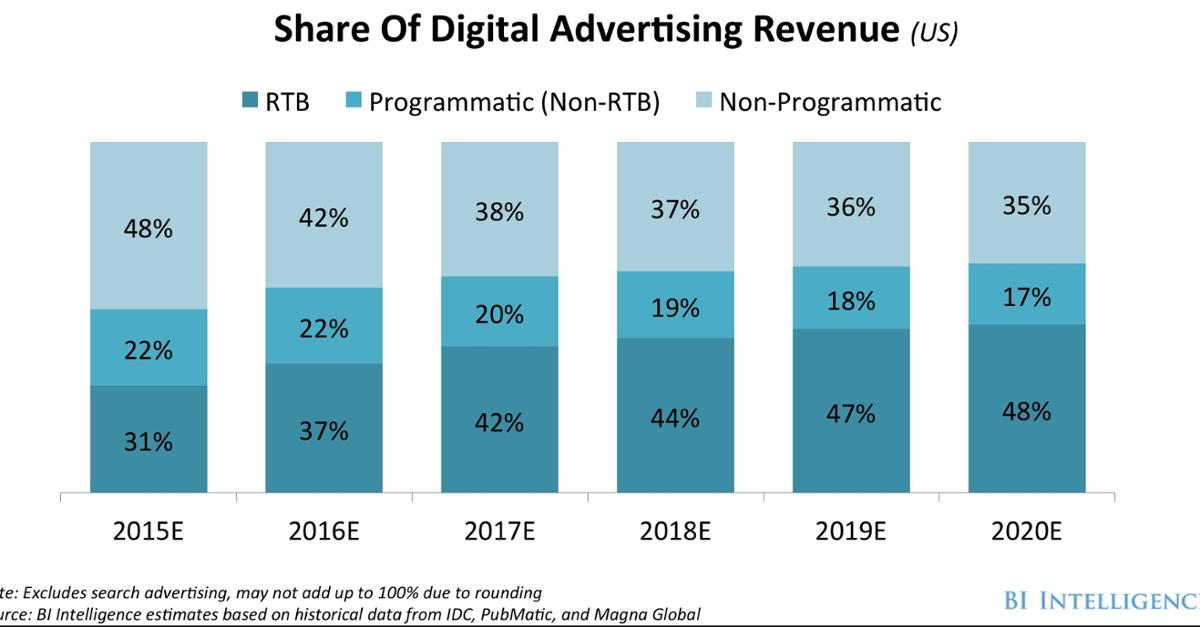 THE PROGRAMMATIC-ADVERTISING REPORT: Mobile, video