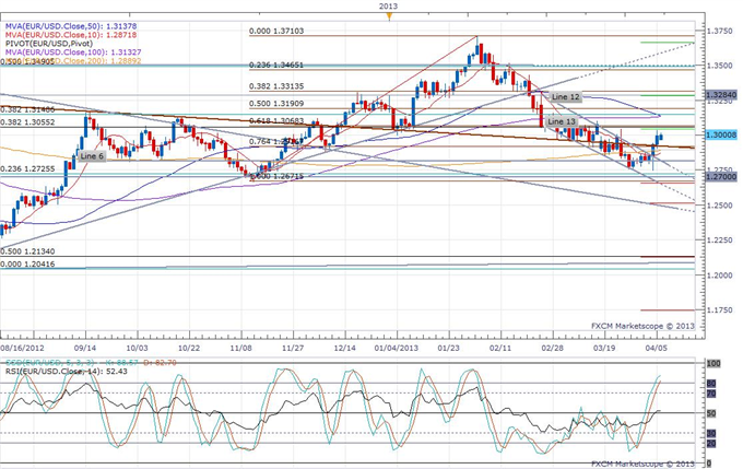 Euro_Floats_Back_Above_1.30_in_a_Quiet_Session_body_eurusd_daily_chart.png, Euro Floats Back Above 1.30 in a Quiet Session