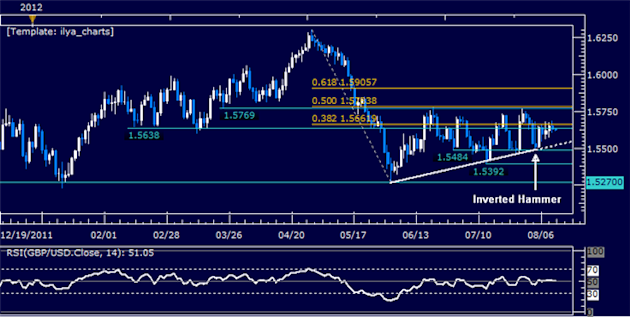 GBPUSD_Choppy_Range_Continues_to_Hold_body_Picture_5.png, GBPUSD: Choppy Range Continues to Hold