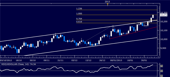 Forex_US_Dollar_Technical_Analysis_02.06.2013_body_Picture_1.png, US Dollar Technical Analysis 02.06.2013