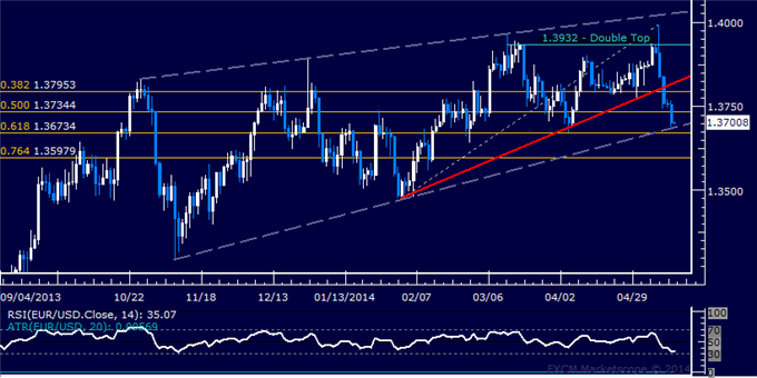 EUR/USD Technical Analysis – Euro Sinks to 1-Month Low