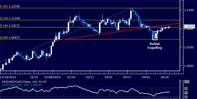 dailyclassics_usd-cad_1_body_Picture_12.png, Forex: USD/CAD Technical Analysis – Bounce Hinted at Support