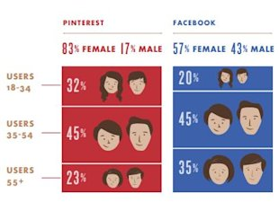 Understanding Social Media Customers [Research] image Social Media Audience Pinterest Facebook